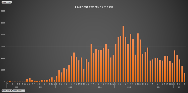TheRomit tweets by month